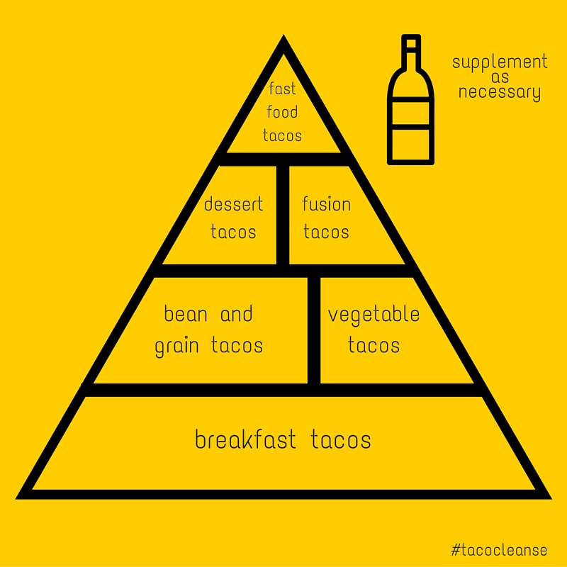The taco food pyramid | The Taco Cleanse